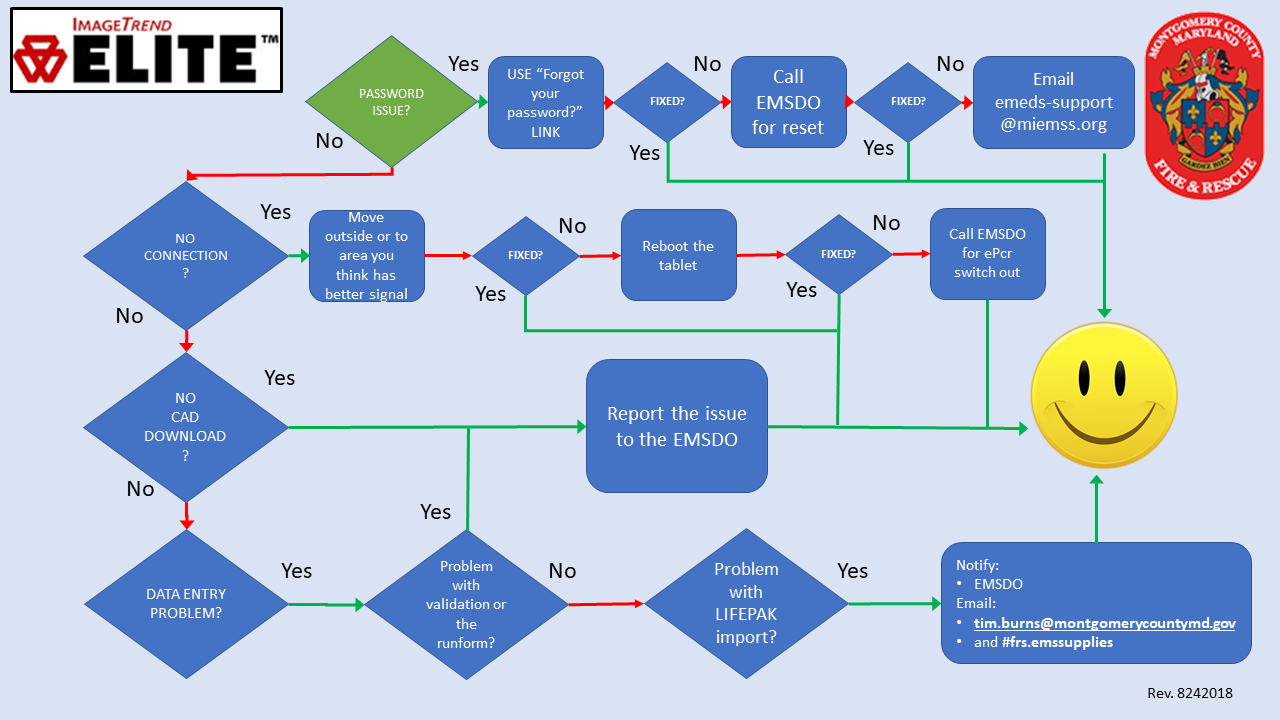 Elite Troubleshooting Flowchart